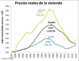 precios reales de la vivienda